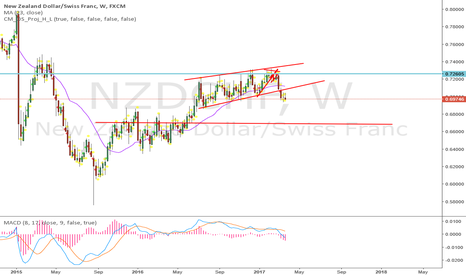 NZDCHF: short.... this looks very bearish