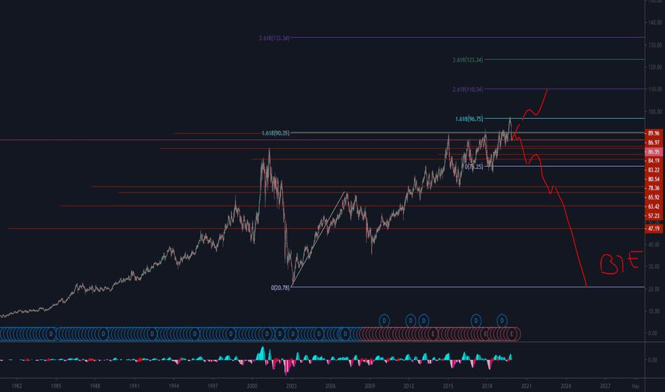 DUK Stock Price and Chart — NYSE:DUK — TradingView