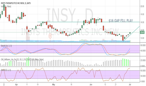 INSY: #1 Premarket Gainer, Posted this chart on Friday