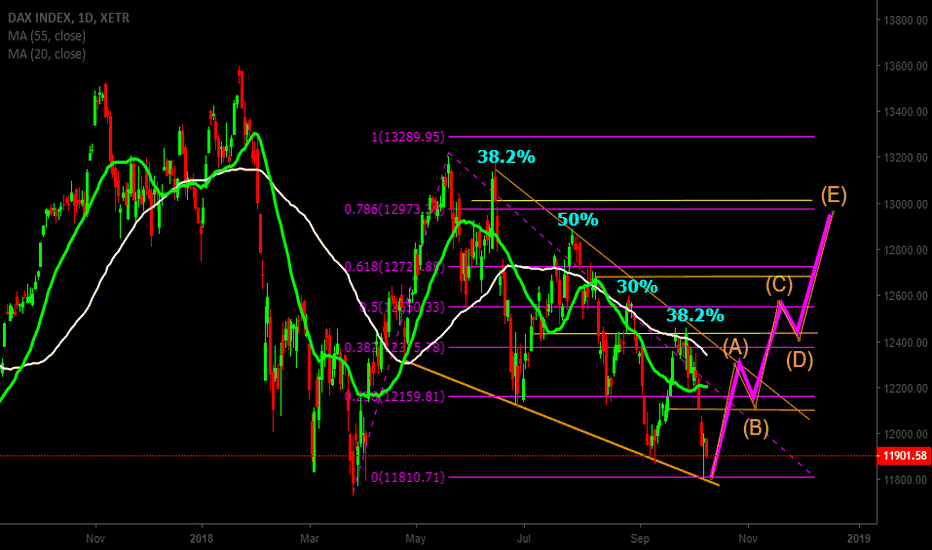 DAX: DAX 30 - Potential Long
