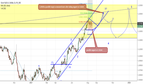 EURUSD: EURUSD: up coming Long setup in counter trend