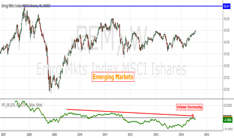 EEM: US Markets vs Real World