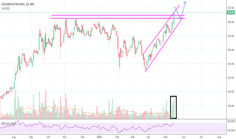 EDELWEISS: Looks good to go long on dips.