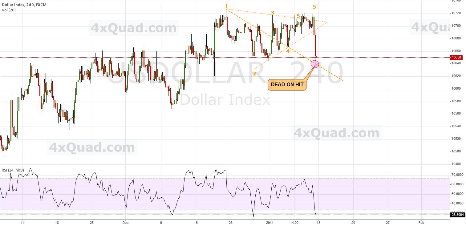 $USDollar - Target Hit Dead-On