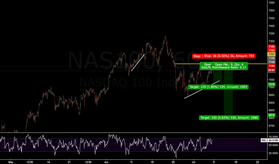 NAS100: Nasdaq1000 is on a selling price
