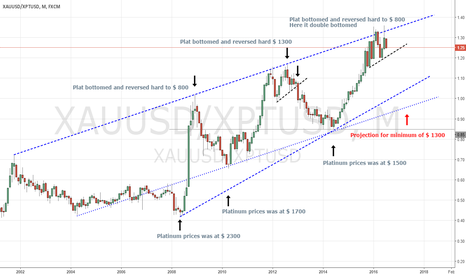 XAUUSD/XPTUSD: Here is why Platinum is going to make a great swing trade