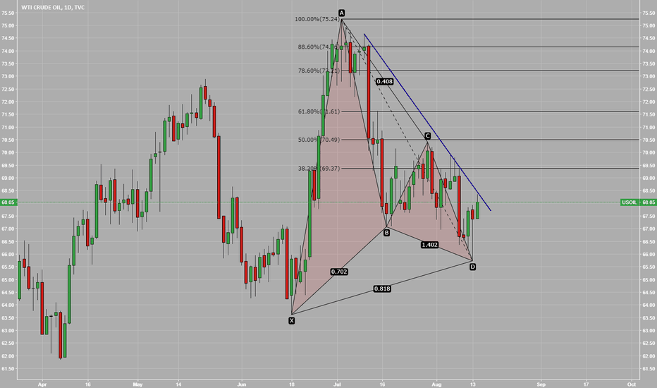 USOIL: USOIL Gartley