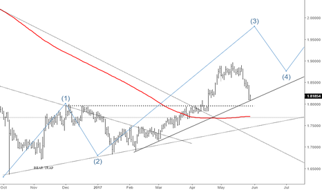 GBPNZD: GBPNZD TREND LINE TEST