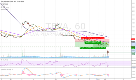 TEVA: TEVA - Great short trade that played out perfectly!
