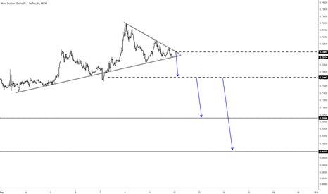 NZDUSD: Now is the time for NZD to tumble