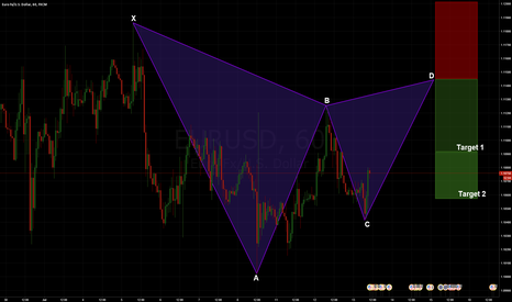 EURUSD: EURUSD: Bearish Gartley