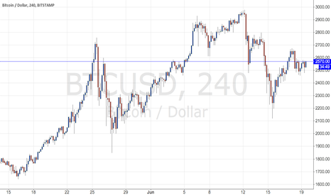 BTCUSD: Bitcoin:  Up, down?  Who knows. but you can profit either way.