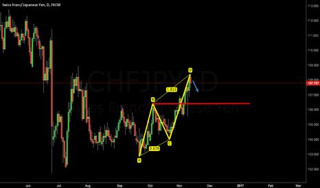 CHFJPY: chfjpy sell setup