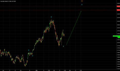 AUDUSD: AUDUSD - Long Idea - Incomplete Wave C