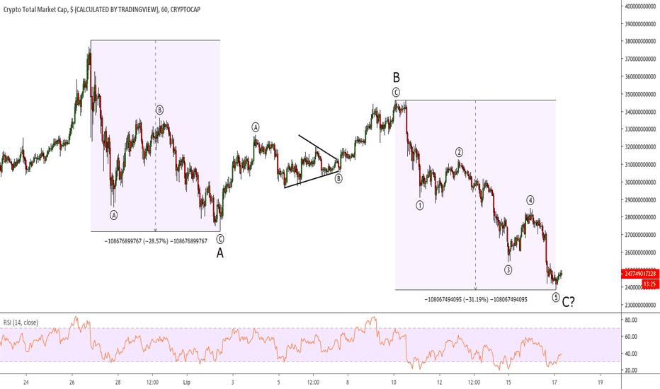 crypto market cap tradingview