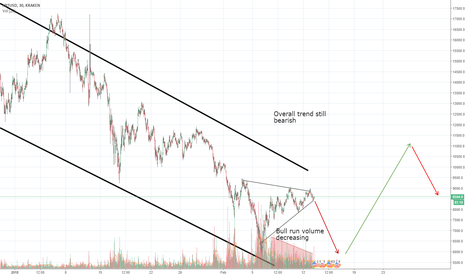 XBTUSD: Short term - bearish, long term - bullish