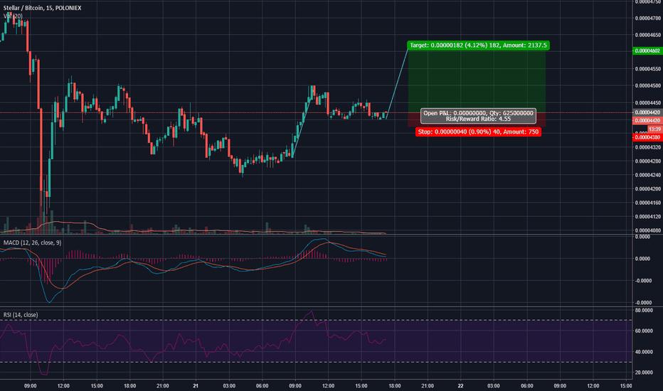 STRBTC: Another leg up. Short term trade. Target 4600