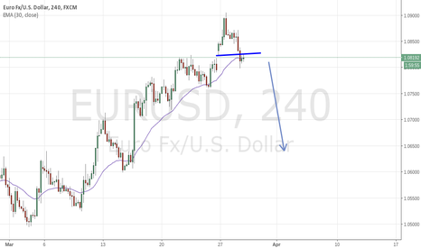 EURUSD: eur.usd short