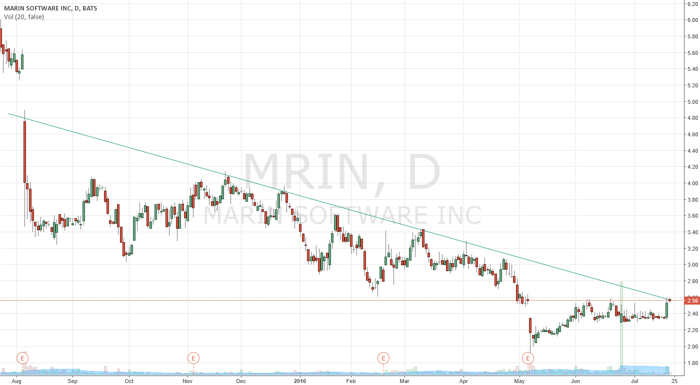 MRIN DOWNTREND