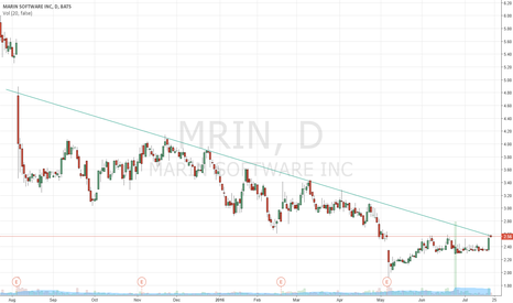 MRIN: MRIN DOWNTREND