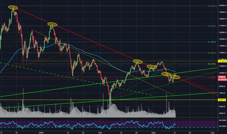 BTCUSD: Bitcoin: обзор рынка