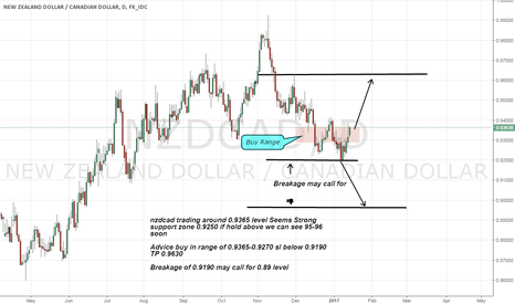 NZDCAD: nzdcad long advice on strong support level