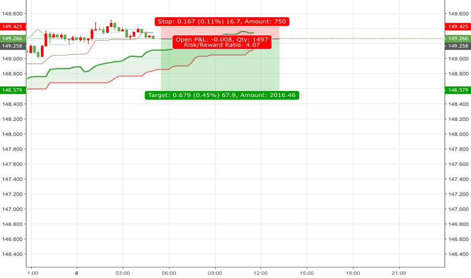 GBPJPY: GBPJPY Short fall