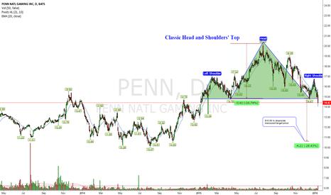 PENN: Classic Bearish Head and Shoulders' Top