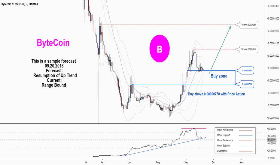 BCNETH: There is a possibility for the beginning of an uptrend in BCNETH