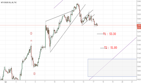 USOIL: Expecting drop in Crude Oil (Elliott Wave Analysis)
