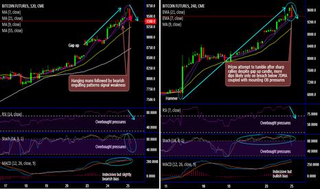BTC1!: Bitcoin futures drop despite gap up