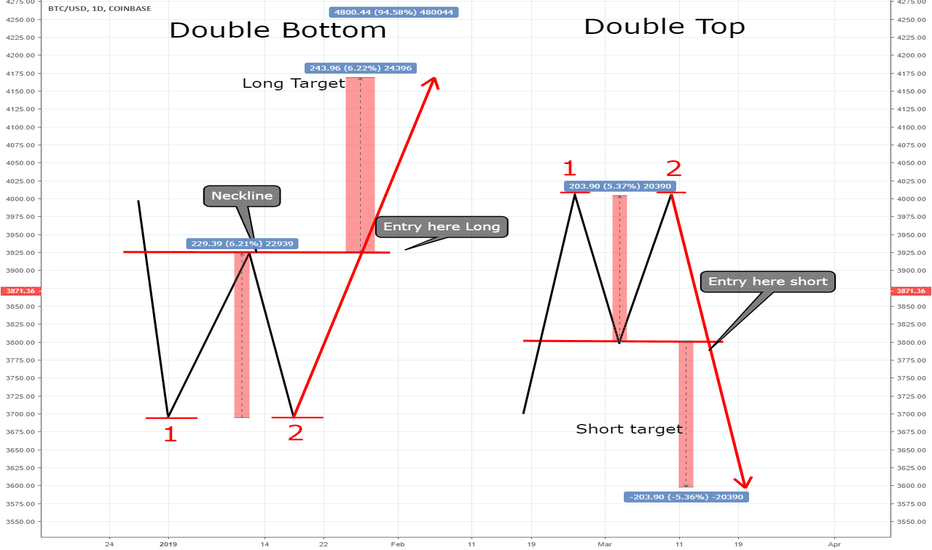 BTCUSD: Double bottom and Double top
