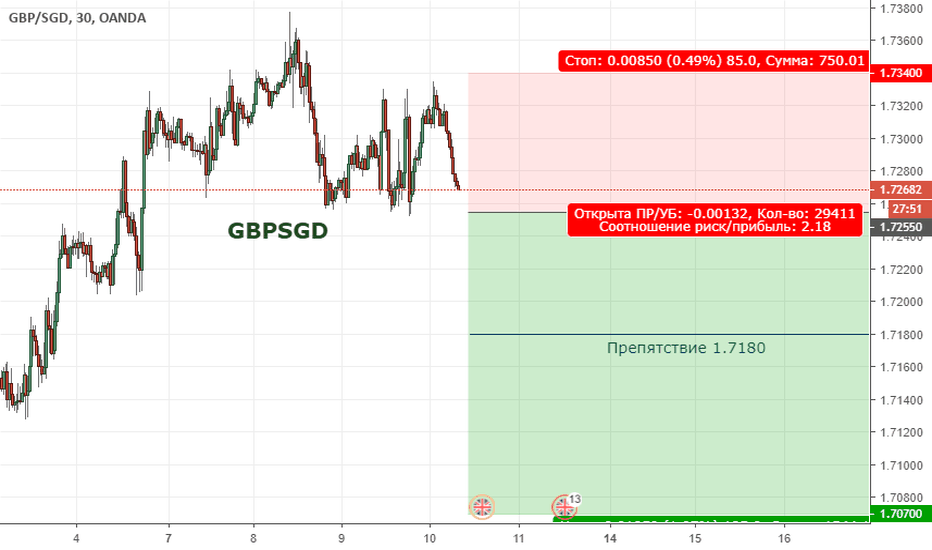 GBPSGD: GBPSGD. Цена продолжает находиться в широкой коррекции