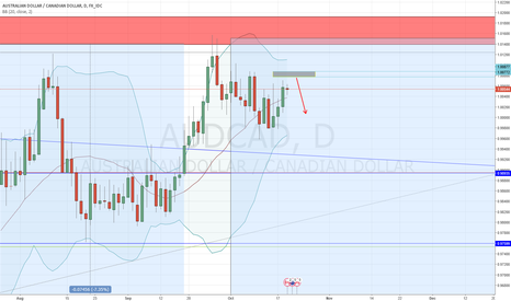 AUDCAD: Short from the gray area