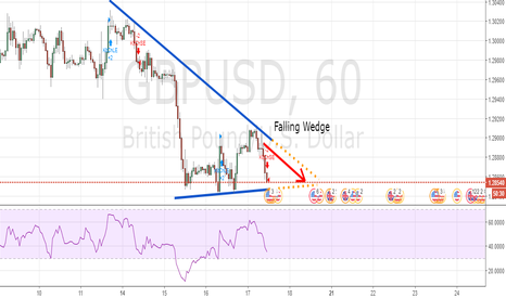 GBPUSD: FALLING WEDGE On GBPUSD
