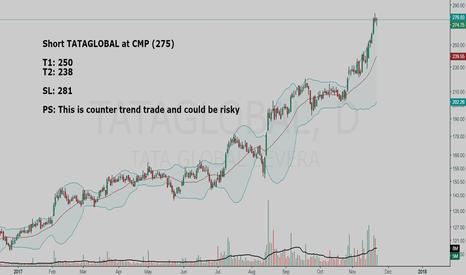 TATAGLOBAL: TATAGLOBAL short setup (risky trade)