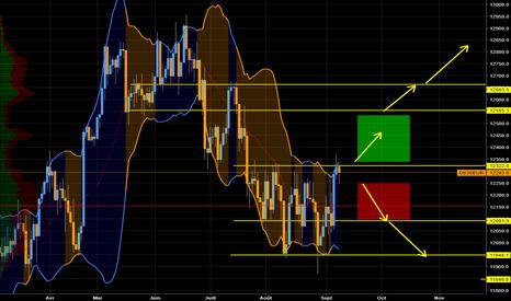 DE30EUR: Dax plan de trading S32