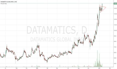 DATAMATICS: Buy Datamatics one of My favourte Setup