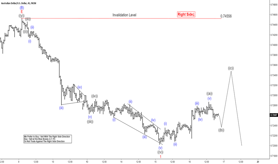 AUDUSD: AUDUSD Elliott Wave View: More Downside Is Expected