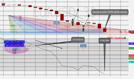 EURUSD: FOMC Minutes Breakouts // A Fine Short!