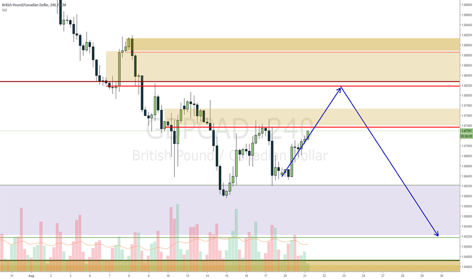 GBPCAD: GBPCAD waiting on price to come to me to short