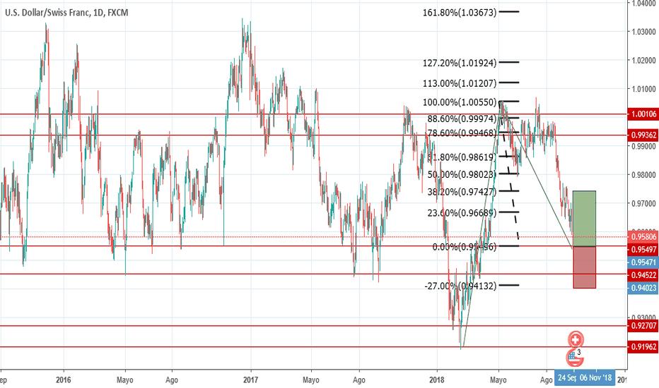 USDCHF: Ir en largo con el par USD/CHF