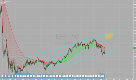 KEY: KEY Strong Upward Push