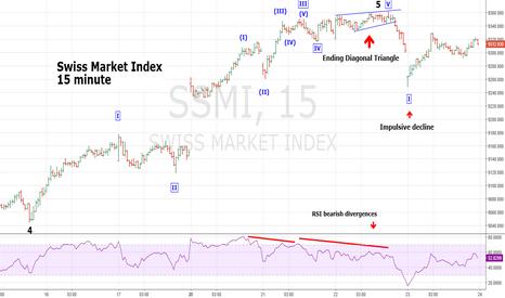 SSMI: Swiss Stock Market Probable Top