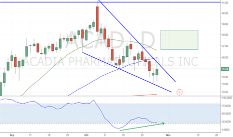 ACAD: Stochastic divergence at the breakout point of a falling wedge