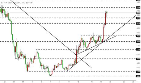 BCHUSD: 比特币现金BCH-直角三角形突破并拉升