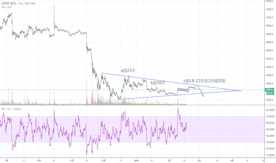 BTCUSD: btc中线走势预期