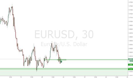 EURUSD: EurUsd покупка с текущих