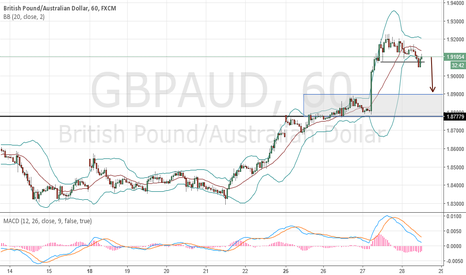 GBPAUD: 60 Min - M TOP BB