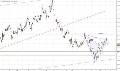 ZN1!: ZN US 10yr bearish Gartley pattern suggests a return to the low